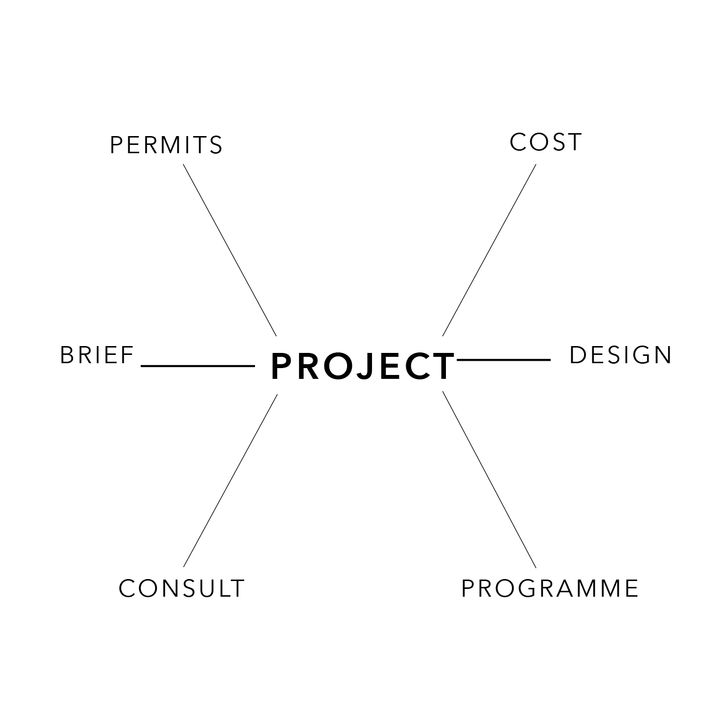 Architecture pre-design process